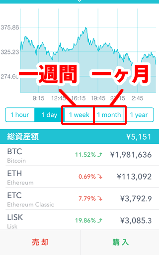 Coincheckチャート
